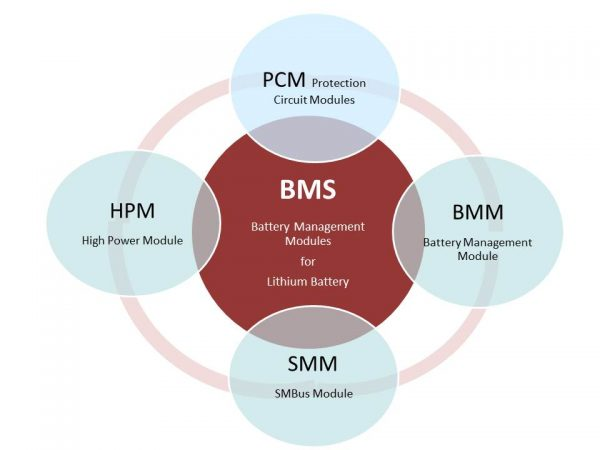 BMS (Battery Management Module) Solutions